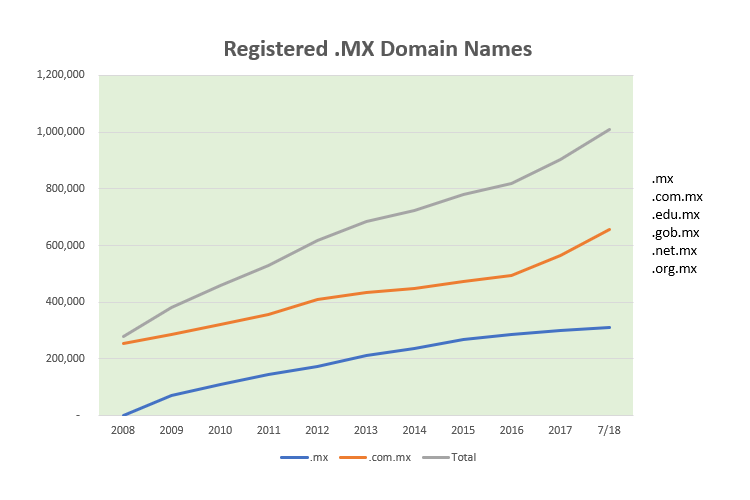 Registered .MX Domain Names By Year Chart